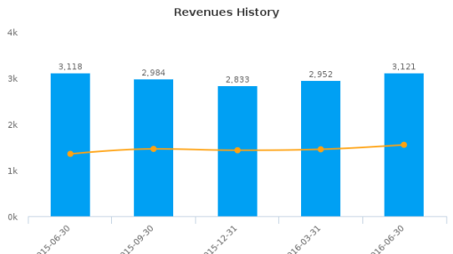 TE Connectivity Ltd. :TEL-US: Earnings Analysis: Q3, 2016 By the Numbers : July 21, 2016