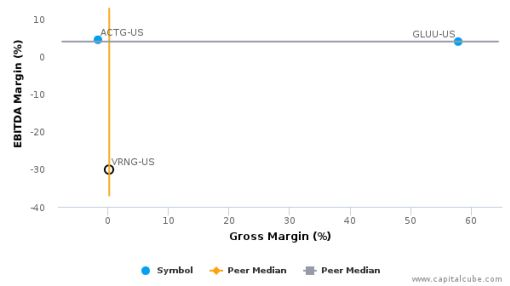 Vringo, Inc. :VRNG-US: Earnings Analysis: 2015 By the Numbers