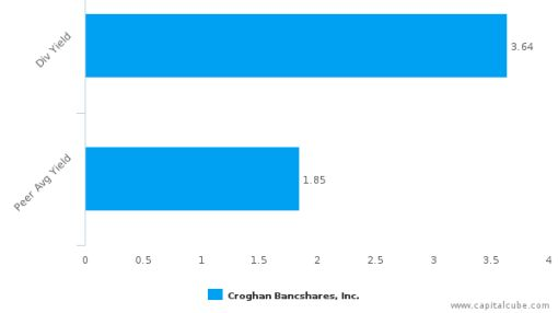 Croghan Bancshares, Inc. : CHBH-US: Dividend Analysis : July 15th, 2016 (record date) : By the numbers : September 30, 2016