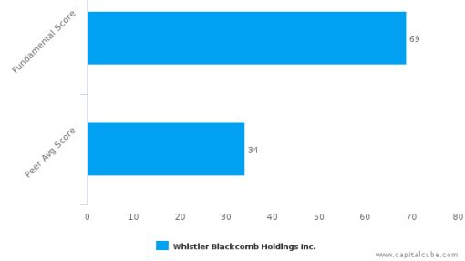 Whistler Blackcomb Holdings, Inc. – Value Analysis (TORONTO:WB) : July 20, 2016