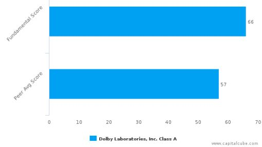 Dolby Laboratories, Inc. – Value Analysis (NYSE:DLB) : June 30, 2016