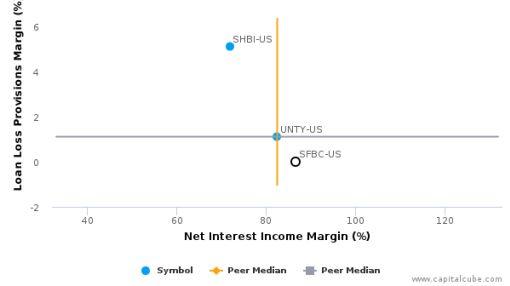 Sound Financial Bancorp, Inc. Earnings Analysis: 2015 By the Numbers