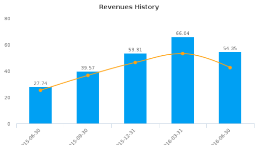 Ironwood Pharmaceuticals, Inc. :IRWD-US: Earnings Analysis: Q2, 2016 By the Numbers : August 9, 2016