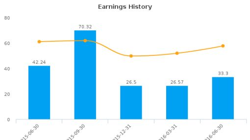 Silgan Holdings, Inc. :SLGN-US: Earnings Analysis: Q2, 2016 By the Numbers : August 3, 2016
