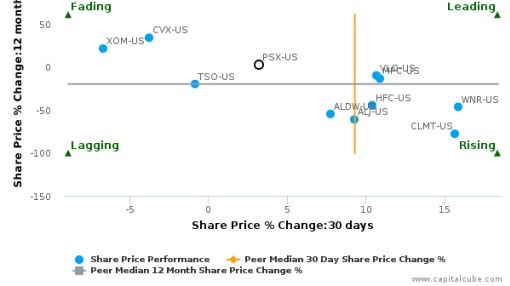 Phillips 66 breached its 50 day moving average in a Bullish Manner : PSX-US : August 24, 2016
