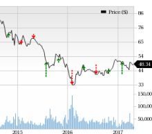 Can ConocoPhillips (COP) Spring a Surprise in Q1 Earnings?