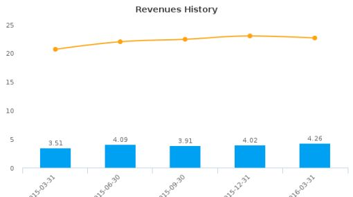 Foundation Bancorp, Inc. (Washington) :FDNB-US: Earnings Analysis: Q1, 2016 By the Numbers : June 1, 2016