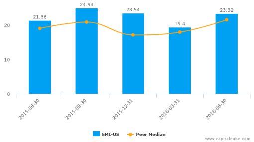 The Eastern Co. :EML-US: Earnings Analysis: Q2, 2016 By the Numbers : August 5, 2016