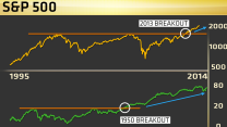 This chart says the S&P could rally another 20%