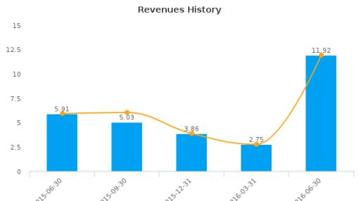 Avino Silver & Gold Mines Ltd. :ASM-CA: Earnings Analysis: Q2, 2016 By the Numbers : August 25, 2016