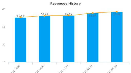 Alexander's, Inc. :ALX-US: Earnings Analysis: Q2, 2016 By the Numbers : August 4, 2016