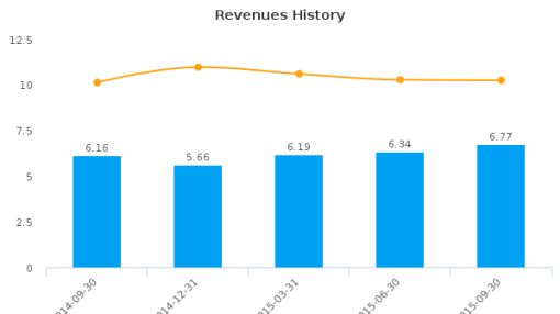 Carver Bancorp, Inc. Earnings Analysis: Q2, 2016 By the Numbers