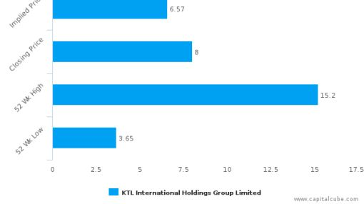 KTL International Holdings Group Ltd. : Fairly valued, but don't skip the other factors