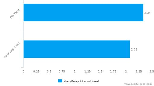 Korn/Ferry International : KFY-US: Dividend Analysis : September 26th, 2016 (record date) : By the numbers : September 23, 2016