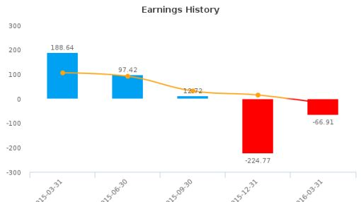 Kobe Steel, Ltd. :KBSTY-US: Earnings Analysis: Q4, 2016 By the Numbers