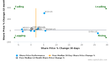 CGI Group, Inc. breached its 50 day moving average in a Bearish Manner : GIB-US : January 20, 2017