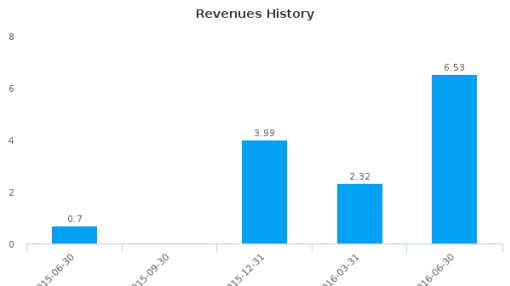 Finjan Holdings, Inc. :FNJN-US: Earnings Analysis: Q2, 2016 By the Numbers : August 15, 2016