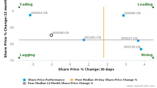Guangzhou Development Group, Inc. breached its 50 day moving average in a Bullish Manner : 600098-CN : August 15, 2016