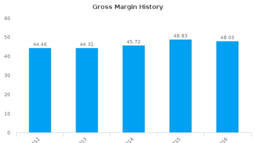 Konica Minolta, Inc. :KNCAF-US: Earnings Analysis: 2016 By the Numbers : July 25, 2016
