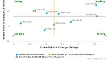 Godrej Consumer Products Ltd. breached its 50 day moving average in a Bearish Manner : 532424-IN : April 20, 2017