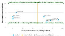 CESC Ltd. breached its 50 day moving average in a Bearish Manner : 500084-IN : September 29, 2016