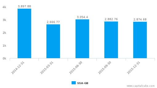 Sistema JSFC :SSA-GB: Earnings Analysis: Q4, 2015 By the Numbers
