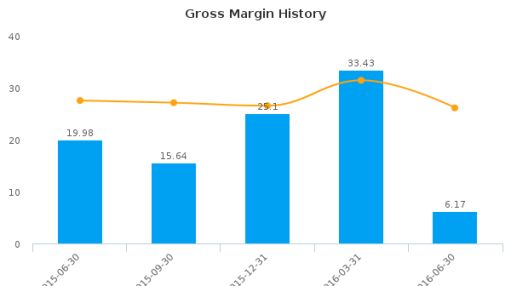 American Superconductor Corp. :AMSC-US: Earnings Analysis: Q1, 2017 By the Numbers : August 15, 2016