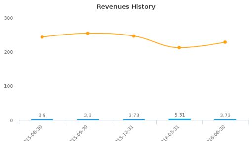 Flexible Solutions International, Inc. :FSI-US: Earnings Analysis: Q2, 2016 By the Numbers : August 16, 2016