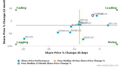Chuy's Holdings, Inc. breached its 50 day moving average in a Bearish Manner : CHUY-US : July 8, 2016