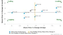 Bellway Plc breached its 50 day moving average in a Bearish Manner : BWY-GB : January 25, 2017
