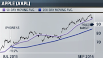 This chart spells trouble for Apple