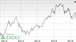 Alcoa (AA) Concludes Offering of Senior Notes, Split on Track