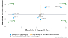 Stifel Financial Corp. breached its 50 day moving average in a Bearish Manner : SF-US : October 18, 2016
