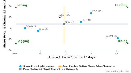 Cabot Corp. breached its 50 day moving average in a Bullish Manner : CBT-US : July 11, 2016