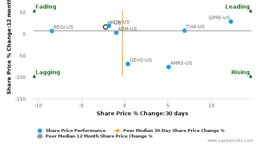 FutureFuel Corp. breached its 50 day moving average in a Bearish Manner : FF-US : September 8, 2016