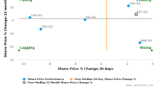 Rotary Engineering Ltd. breached its 50 day moving average in a Bullish Manner : R07-SG : December 8, 2016