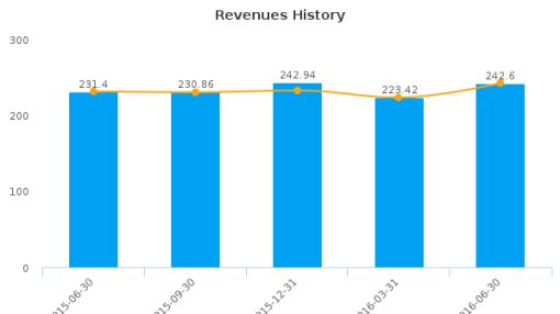 CEB, Inc. :CEB-US: Earnings Analysis: Q2, 2016 By the Numbers : August 4, 2016