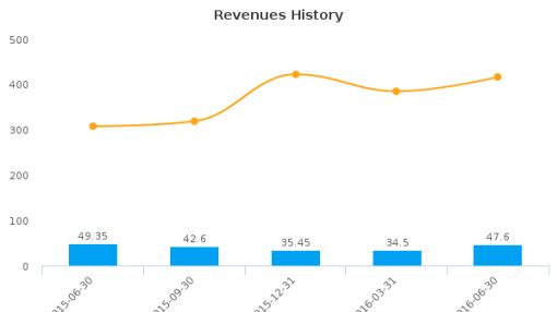 Gulf Resources, Inc. :GURE-US: Earnings Analysis: Q2, 2016 By the Numbers : August 15, 2016