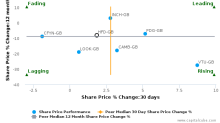 Halfords Group Plc breached its 50 day moving average in a Bearish Manner : HFD-GB : February 20, 2017