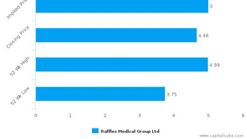 Raffles Medical Group Ltd. : Undervalued relative to peers, but don't ignore the other factors