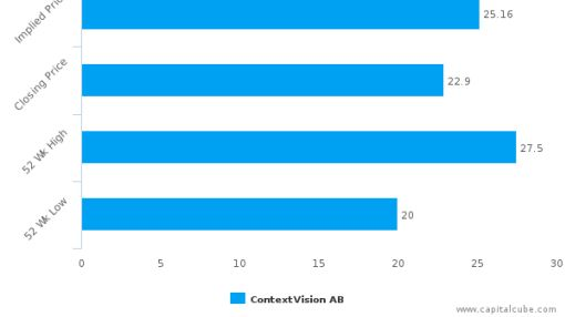 ContextVision AB : Undervalued relative to peers, but don't ignore the other factors