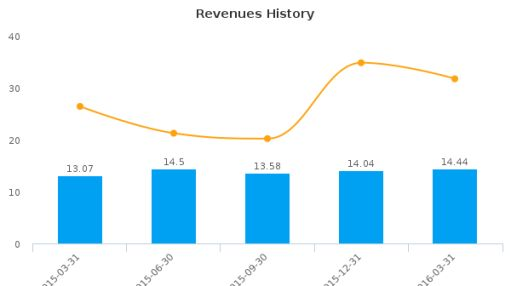 Timbercreek Mortgage Investment Corp. :TMC-CA: Earnings Analysis: Q1, 2016 By the Numbers