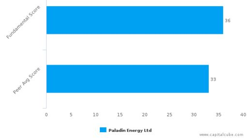 Paladin Energy Ltd. – Value Analysis (TORONTO:PDN) : July 20, 2016