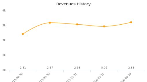 22nd Century Group, Inc. :XXII-US: Earnings Analysis: Q2, 2016 By the Numbers : August 11, 2016