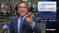 Santelli: More sideways action at lower yields