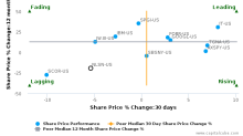 Nielsen Holdings Plc breached its 50 day moving average in a Bearish Manner : NLSN-US : March 20, 2017