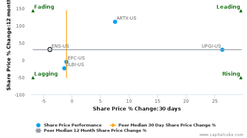 EnerSys breached its 50 day moving average in a Bearish Manner : ENS-US : September 27, 2016