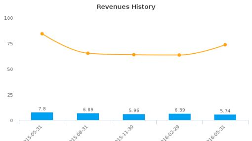 Art's-Way Manufacturing Co., Inc. :ARTW-US: Earnings Analysis: Q2, 2016 By the Numbers : July 22, 2016