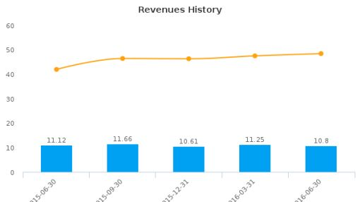 Evans Bancorp, Inc. :EVBN-US: Earnings Analysis: Q2, 2016 By the Numbers : August 5, 2016