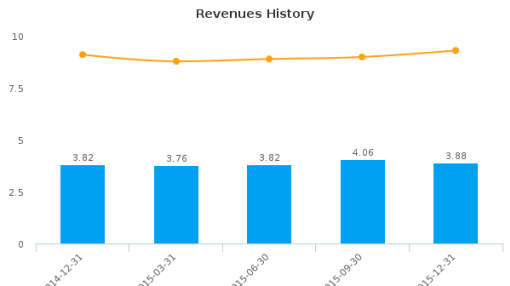 FFW Corp. Earnings Analysis: Q2, 2016 By the Numbers